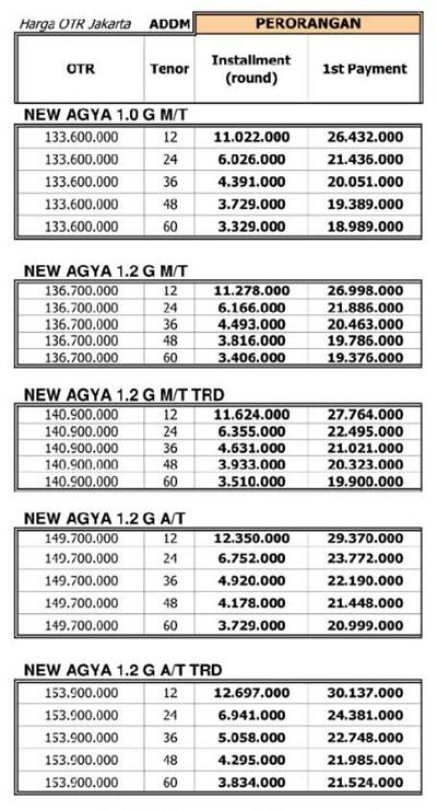 Paket Kredit Agya Facelift